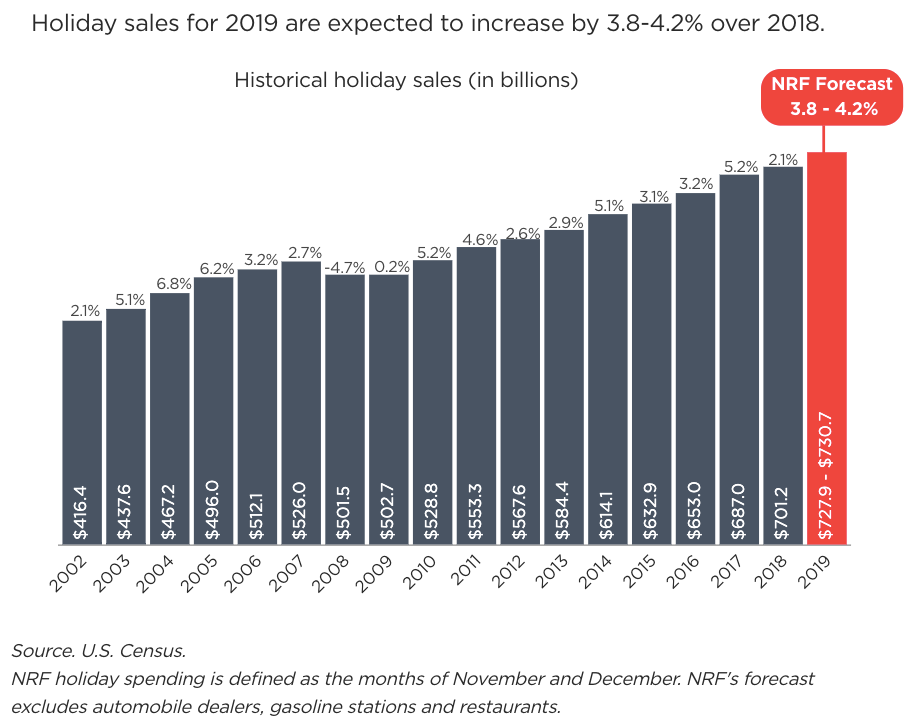 2019 Holiday Retail Sales Trends