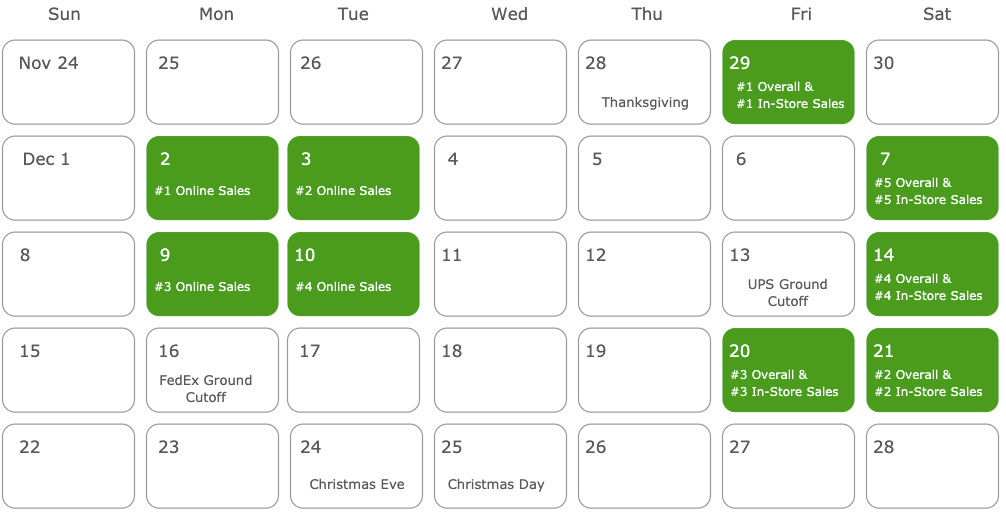 Biggest Retail Holiday Shopping Days 2019